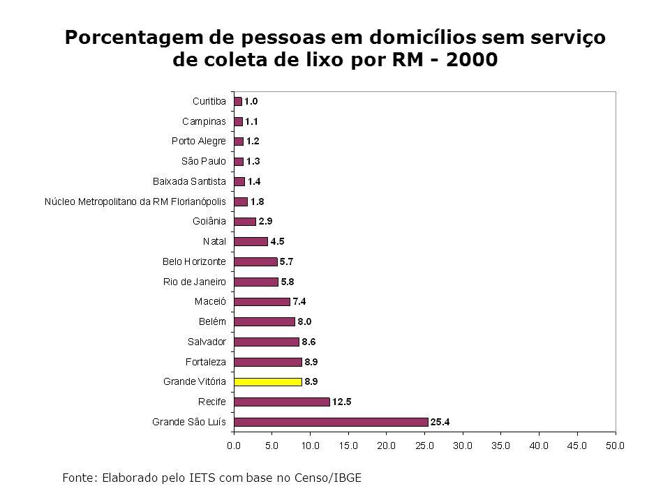 Porcentagem de pessoas em domicílios sem serviço de coleta de lixo por RM - 2000 Fonte: Elaborado pelo IETS com base no Censo/IBGE