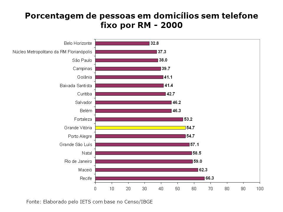 Porcentagem de pessoas em domicílios sem telefone fixo por RM - 2000 Fonte: Elaborado pelo IETS com base no Censo/IBGE