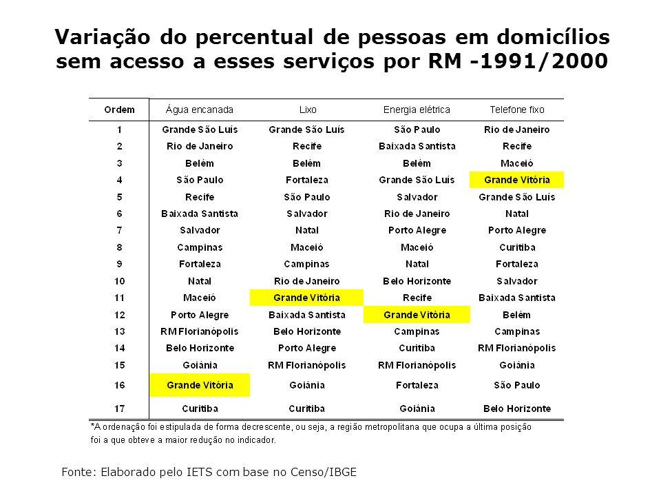 Variação do percentual de pessoas em domicílios sem acesso a esses serviços por RM -1991/2000 Fonte: Elaborado pelo IETS com base no Censo/IBGE