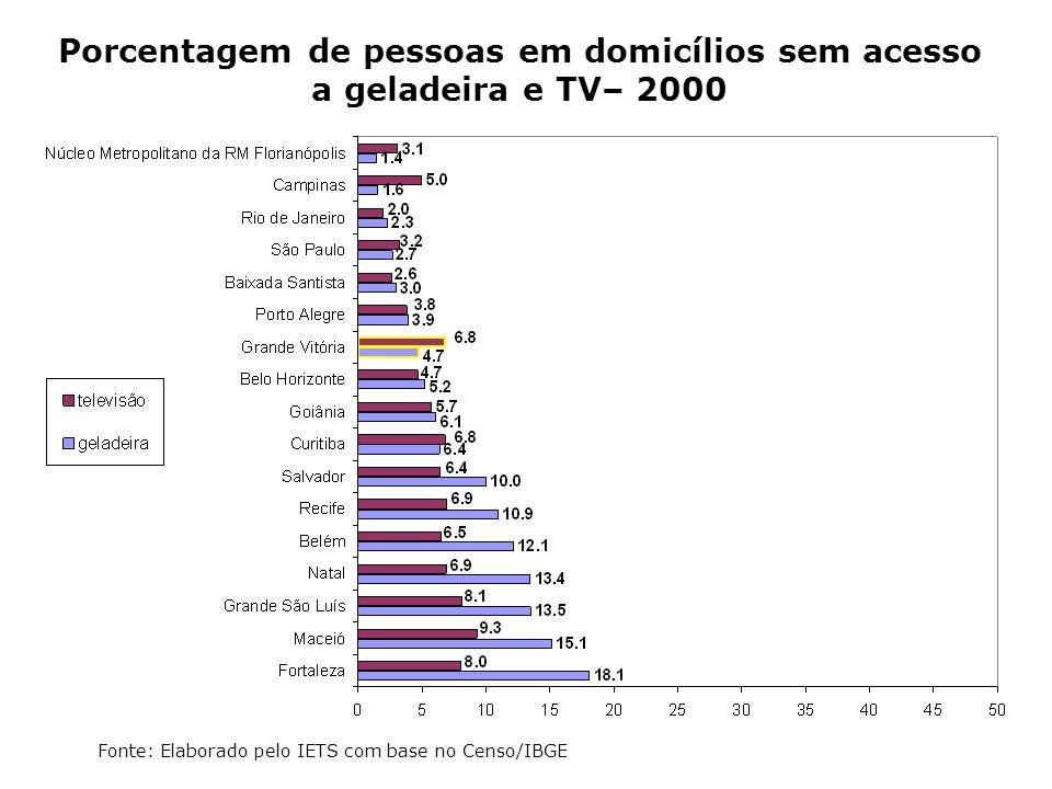 Porcentagem de pessoas em domicílios sem acesso a geladeira e TV– 2000 Fonte: Elaborado pelo IETS com base no Censo/IBGE