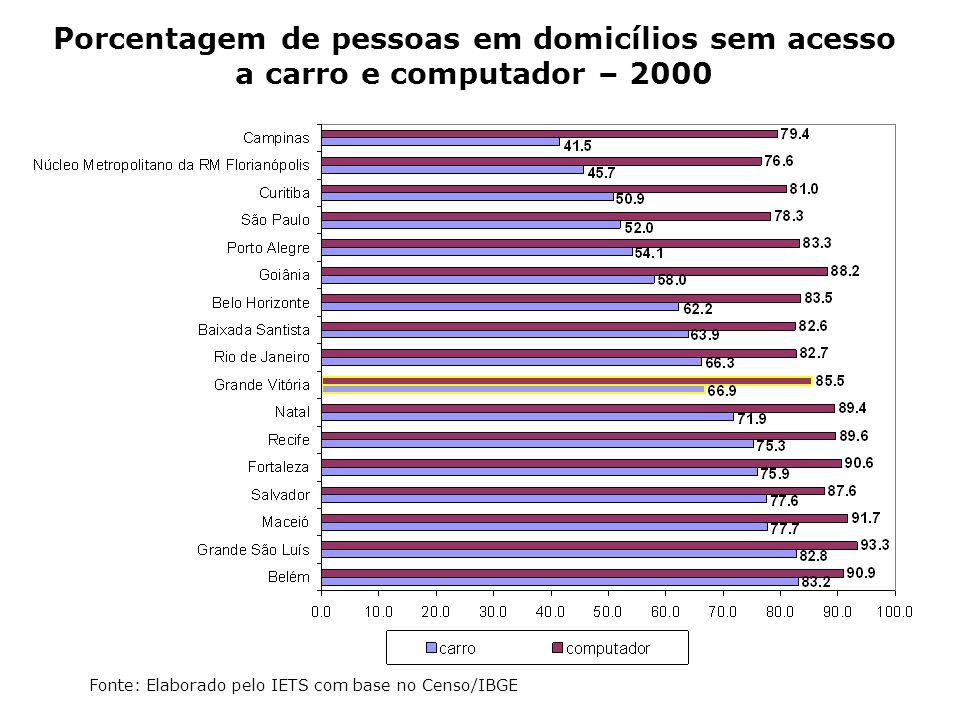 Porcentagem de pessoas em domicílios sem acesso a carro e computador – 2000 Fonte: Elaborado pelo IETS com base no Censo/IBGE