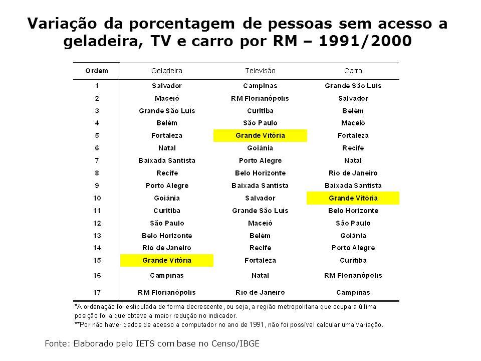 Variação da porcentagem de pessoas sem acesso a geladeira, TV e carro por RM – 1991/2000 Fonte: Elaborado pelo IETS com base no Censo/IBGE