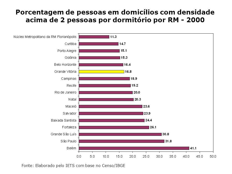 Porcentagem de pessoas em domicílios com densidade acima de 2 pessoas por dormitório por RM - 2000 Fonte: Elaborado pelo IETS com base no Censo/IBGE