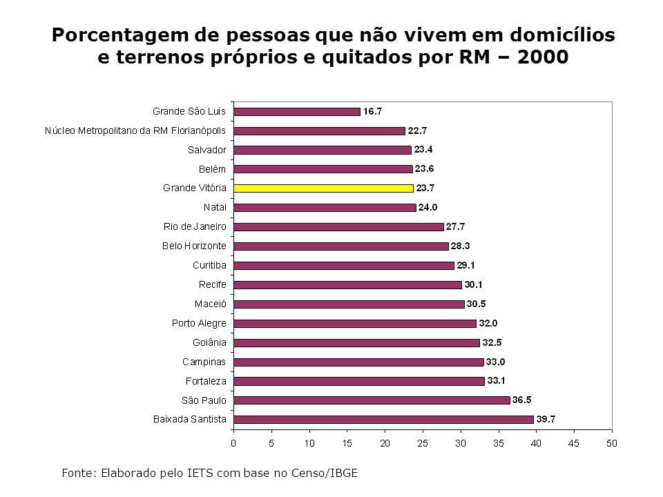 Porcentagem de pessoas que não vivem em domicílios e terrenos próprios e quitados por RM – 2000 Fonte: Elaborado pelo IETS com base no Censo/IBGE