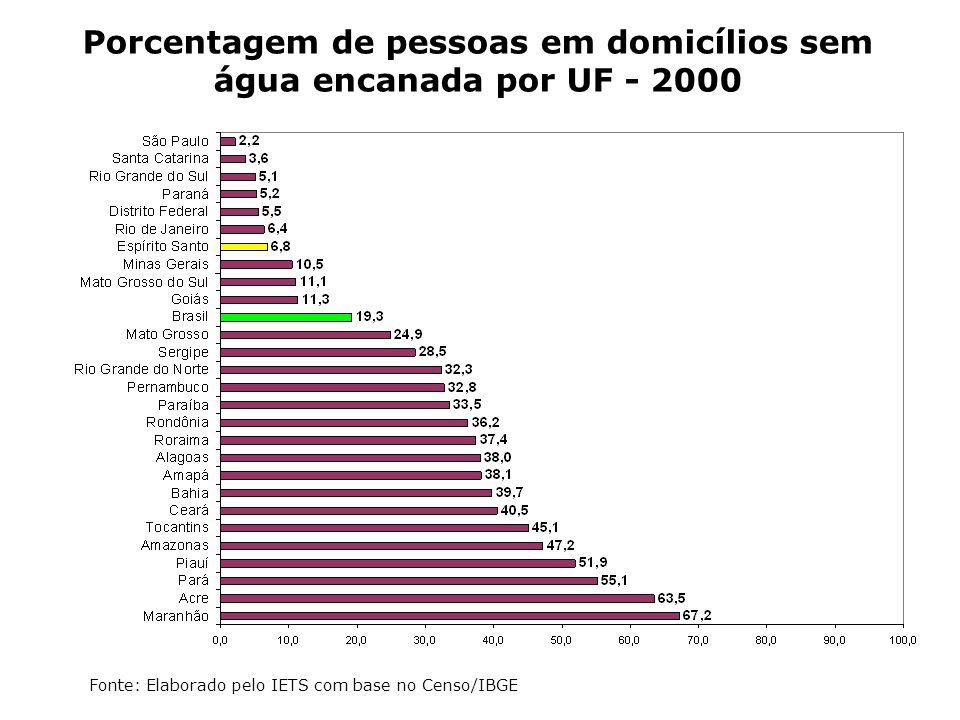 Porcentagem de pessoas em domicílios sem água encanada por UF - 2000 Fonte: Elaborado pelo IETS com base no Censo/IBGE