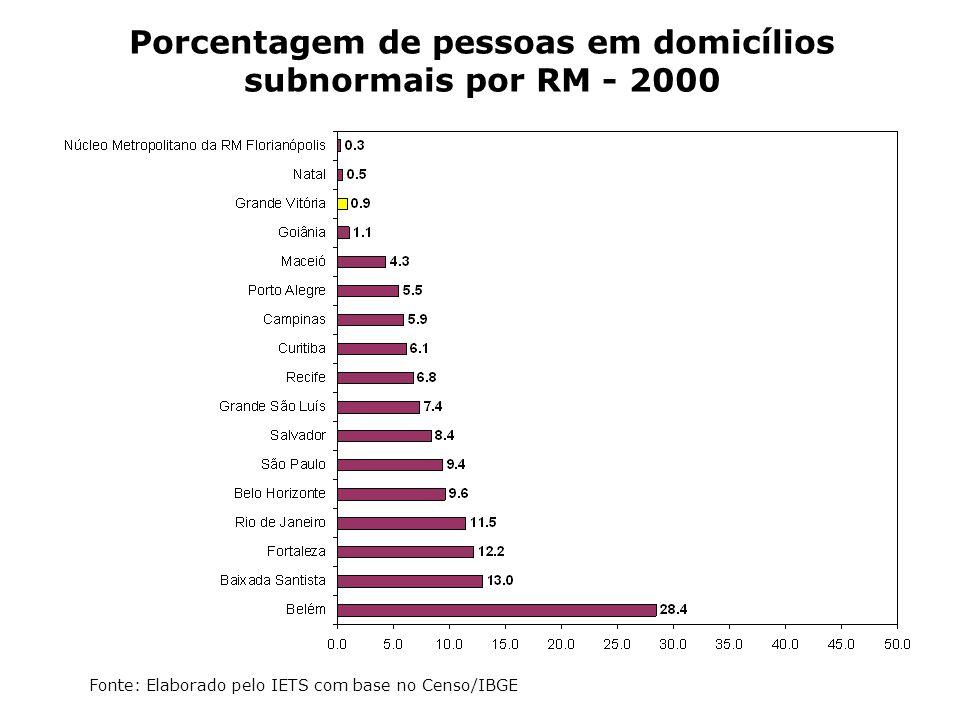 Porcentagem de pessoas em domicílios subnormais por RM - 2000 Fonte: Elaborado pelo IETS com base no Censo/IBGE