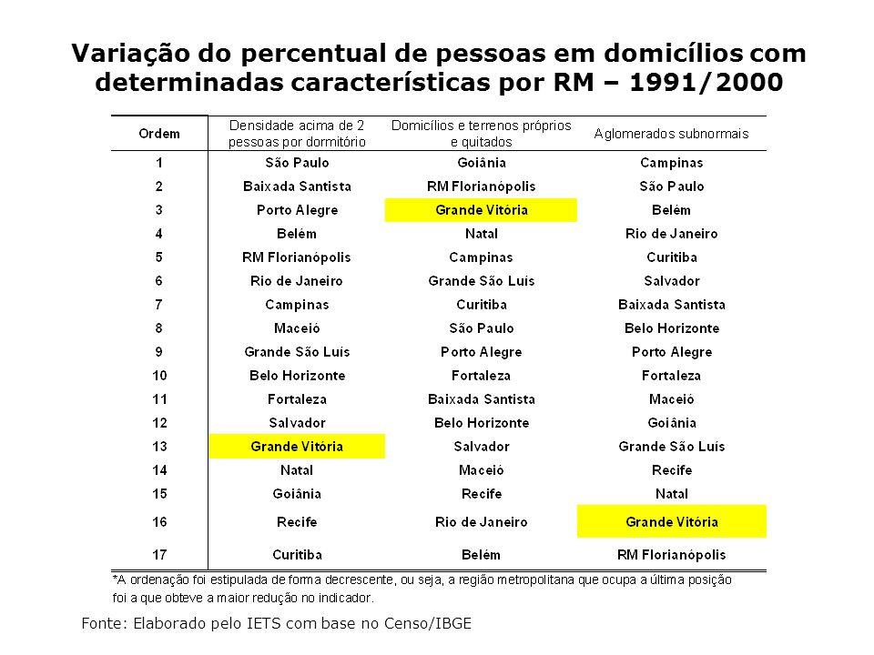 Variação do percentual de pessoas em domicílios com determinadas características por RM – 1991/2000 Fonte: Elaborado pelo IETS com base no Censo/IBGE
