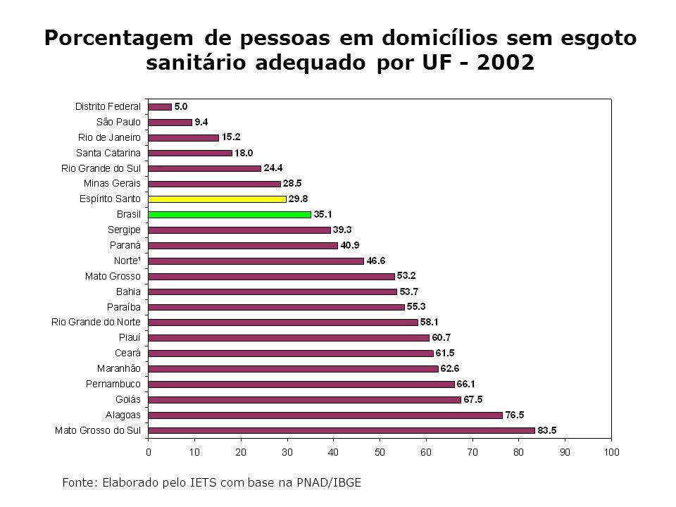 Porcentagem de pessoas em domicílios sem esgoto sanitário adequado por UF - 2002 Fonte: Elaborado pelo IETS com base na PNAD/IBGE