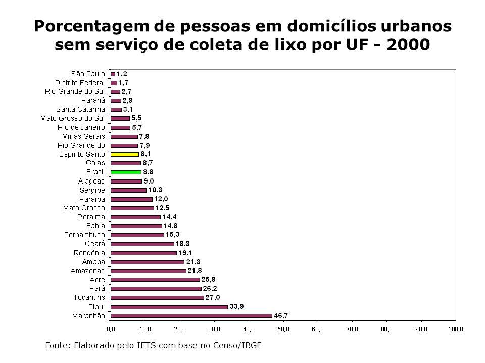 Porcentagem de pessoas em domicílios urbanos sem serviço de coleta de lixo por UF - 2000 Fonte: Elaborado pelo IETS com base no Censo/IBGE
