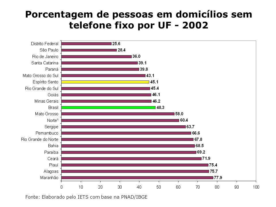 Porcentagem de pessoas em domicílios sem telefone fixo por UF - 2002 Fonte: Elaborado pelo IETS com base na PNAD/IBGE