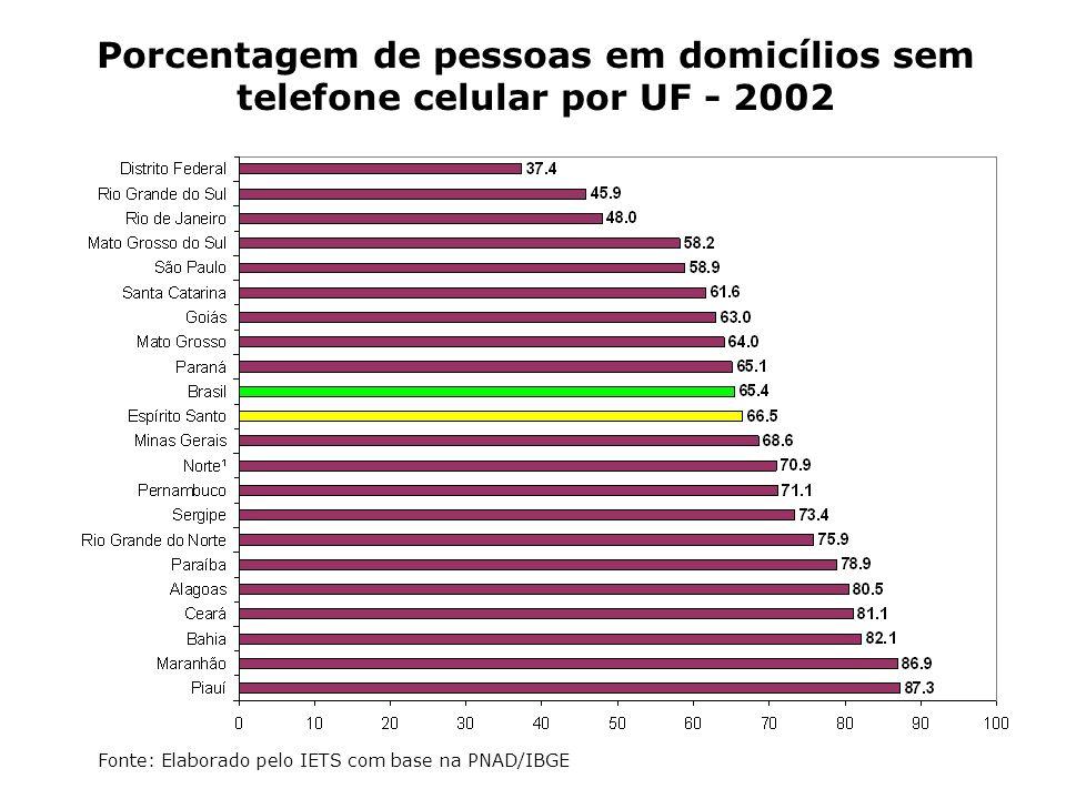Porcentagem de pessoas em domicílios sem telefone celular por UF - 2002 Fonte: Elaborado pelo IETS com base na PNAD/IBGE