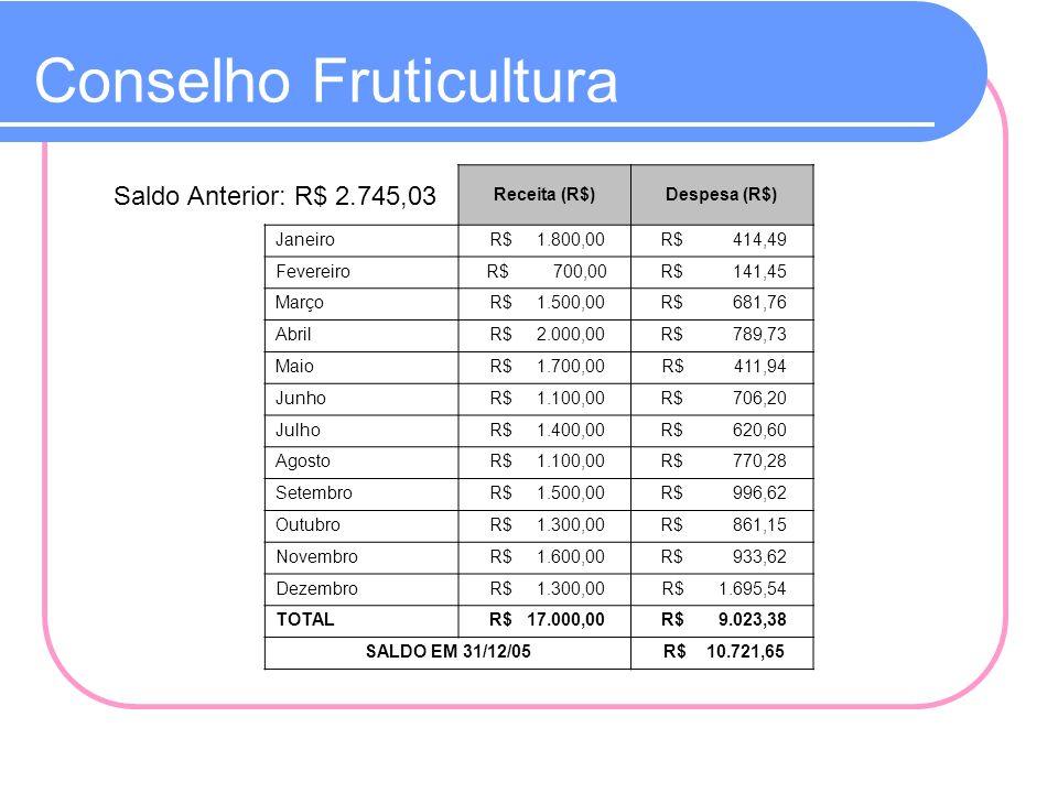 Conselho Fruticultura Saldo Anterior: R$ 2.745,03 Receita (R$)Despesa (R$) Janeiro R$ 1.800,00 R$ 414,49 Fevereiro R$ 700,00 R$ 141,45 Março R$ 1.500,