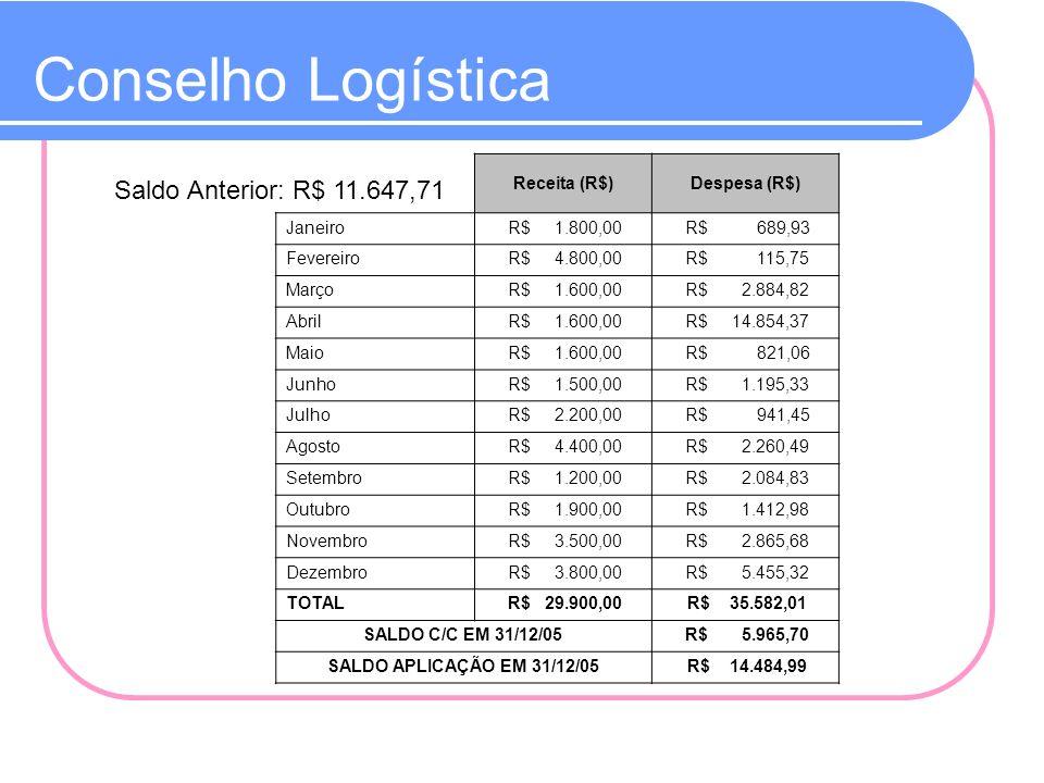 Conselho Logística Saldo Anterior: R$ 11.647,71 Receita (R$)Despesa (R$) Janeiro R$ 1.800,00 R$ 689,93 Fevereiro R$ 4.800,00 R$ 115,75 Março R$ 1.600,