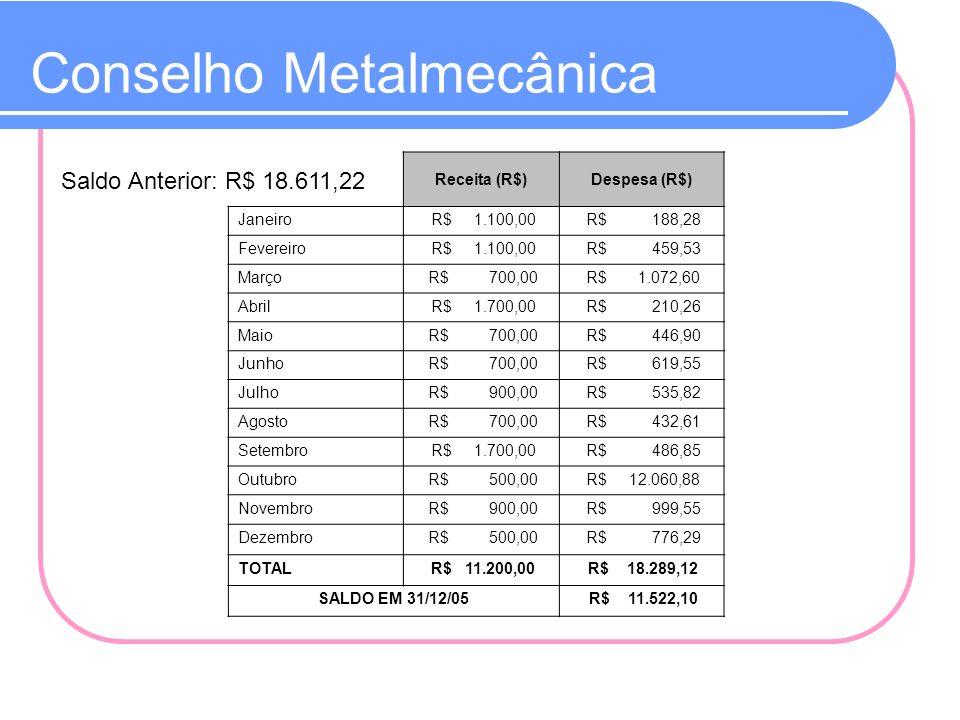 Conselho Metalmecânica Saldo Anterior: R$ 18.611,22 Receita (R$)Despesa (R$) Janeiro R$ 1.100,00 R$ 188,28 Fevereiro R$ 1.100,00 R$ 459,53 Março R$ 70