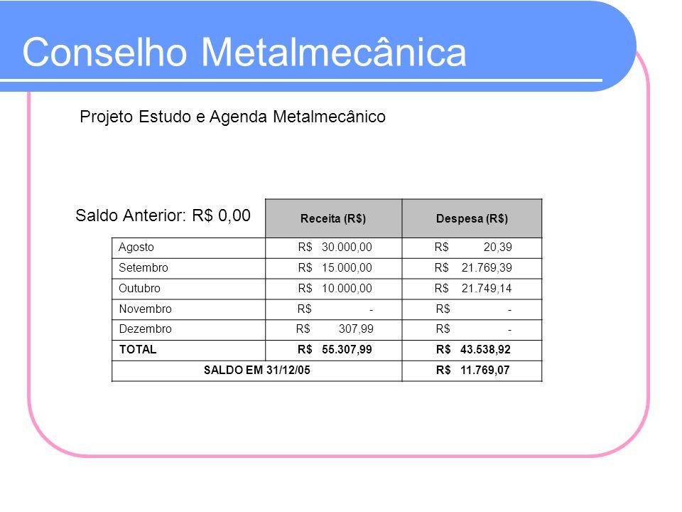 Conselho Metalmecânica Projeto Estudo e Agenda Metalmecânico Saldo Anterior: R$ 0,00 Receita (R$)Despesa (R$) Agosto R$ 30.000,00 R$ 20,39 Setembro R$