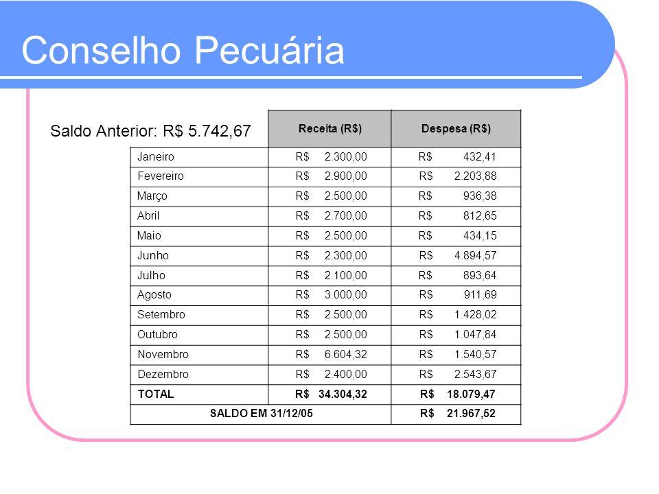 Conselho Pecuária Saldo Anterior: R$ 5.742,67 Receita (R$)Despesa (R$) Janeiro R$ 2.300,00 R$ 432,41 Fevereiro R$ 2.900,00 R$ 2.203,88 Março R$ 2.500,