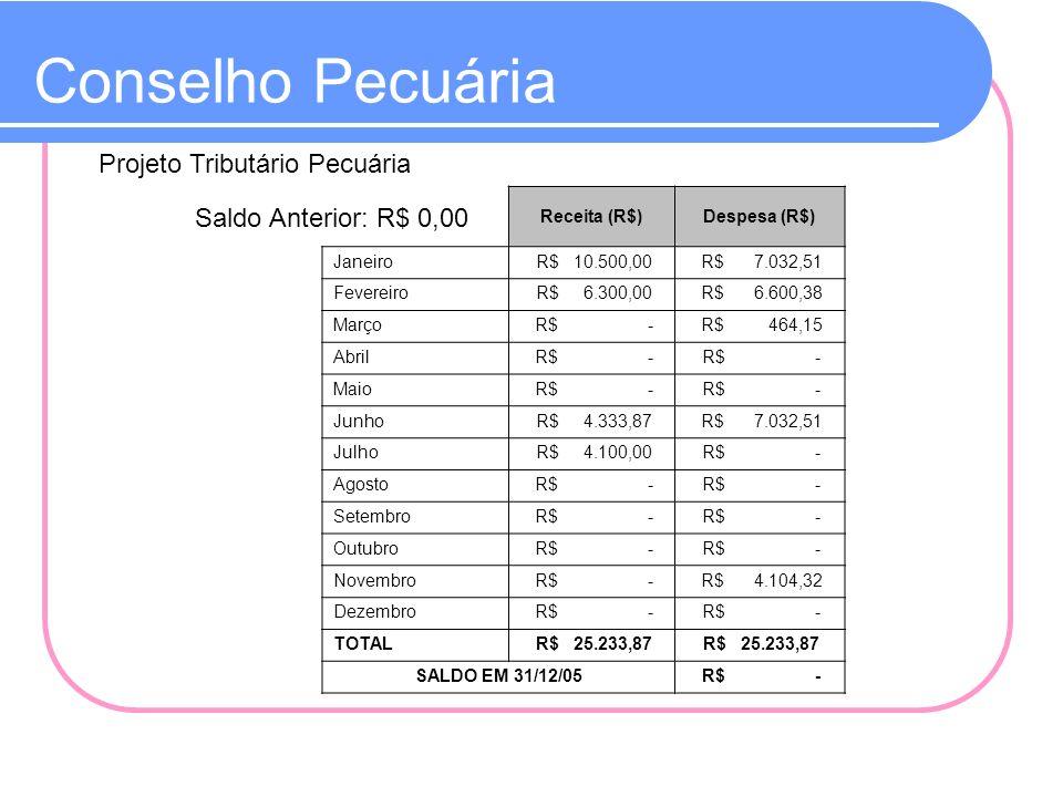 Conselho Pecuária Projeto Tributário Pecuária Receita (R$)Despesa (R$) Janeiro R$ 10.500,00 R$ 7.032,51 Fevereiro R$ 6.300,00 R$ 6.600,38 Março R$ - R