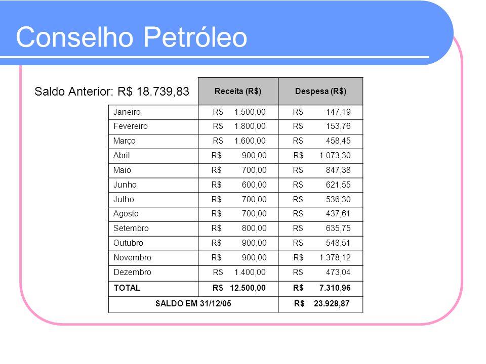Conselho Petróleo Saldo Anterior: R$ 18.739,83 Receita (R$)Despesa (R$) Janeiro R$ 1.500,00 R$ 147,19 Fevereiro R$ 1.800,00 R$ 153,76 Março R$ 1.600,0