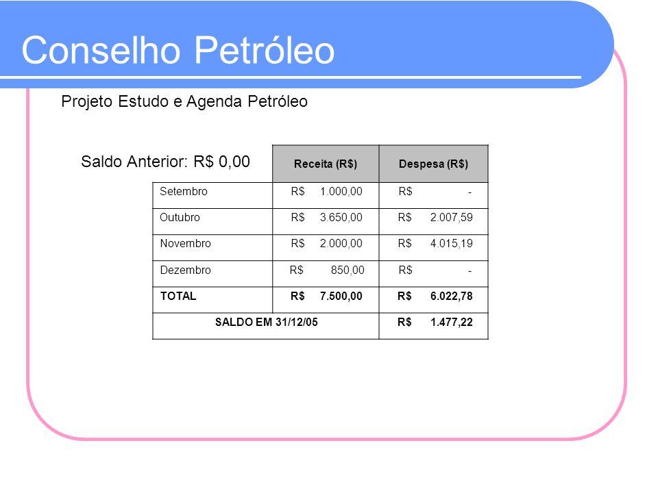 Conselho Petróleo Projeto Estudo e Agenda Petróleo Receita (R$)Despesa (R$) Setembro R$ 1.000,00 R$ - Outubro R$ 3.650,00 R$ 2.007,59 Novembro R$ 2.00