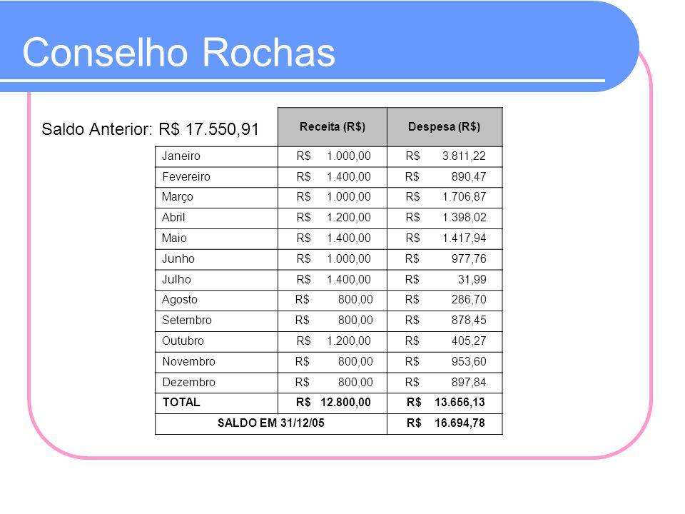 Conselho Rochas Saldo Anterior: R$ 17.550,91 Receita (R$)Despesa (R$) Janeiro R$ 1.000,00 R$ 3.811,22 Fevereiro R$ 1.400,00 R$ 890,47 Março R$ 1.000,0