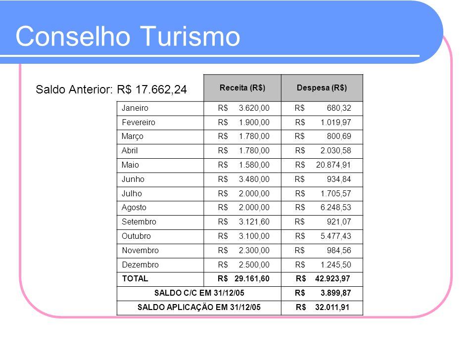 Conselho Turismo Saldo Anterior: R$ 17.662,24 Receita (R$)Despesa (R$) Janeiro R$ 3.620,00 R$ 680,32 Fevereiro R$ 1.900,00 R$ 1.019,97 Março R$ 1.780,