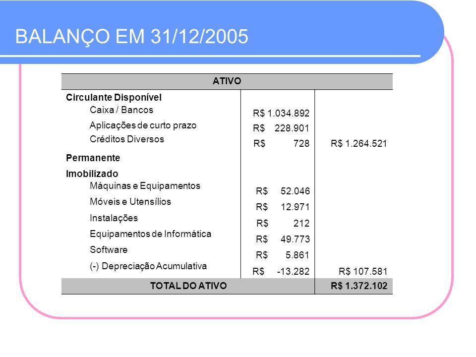 ATIVO Circulante Disponível Caixa / Bancos R$ 1.034.892 Aplicações de curto prazo R$ 228.901 Créditos Diversos R$ 728R$ 1.264.521 Permanente Imobiliza
