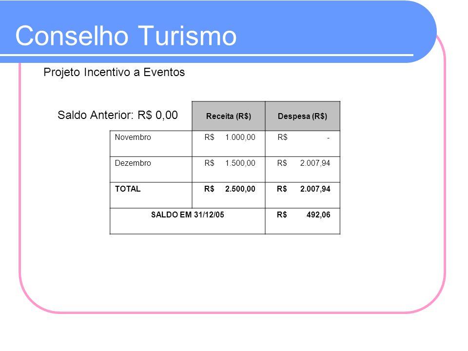 Conselho Turismo Projeto Incentivo a Eventos Receita (R$)Despesa (R$) Novembro R$ 1.000,00 R$ - Dezembro R$ 1.500,00 R$ 2.007,94 TOTAL R$ 2.500,00 R$