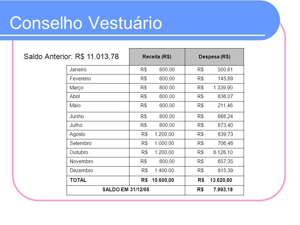 Conselho Vestuário Saldo Anterior: R$ 11.013,78 Receita (R$)Despesa (R$) Janeiro R$ 800,00 R$ 500,61 Fevereiro R$ 600,00 R$ 145,89 Março R$ 800,00 R$