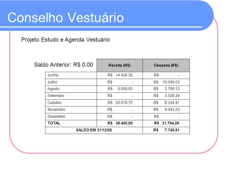 Conselho Vestuário Projeto Estudo e Agenda Vestuário Receita (R$)Despesa (R$) Junho R$ 14.430,30 R$ - Julho R$ - R$ 10.048,03 Agosto R$ 5.000,00 R$ 2.