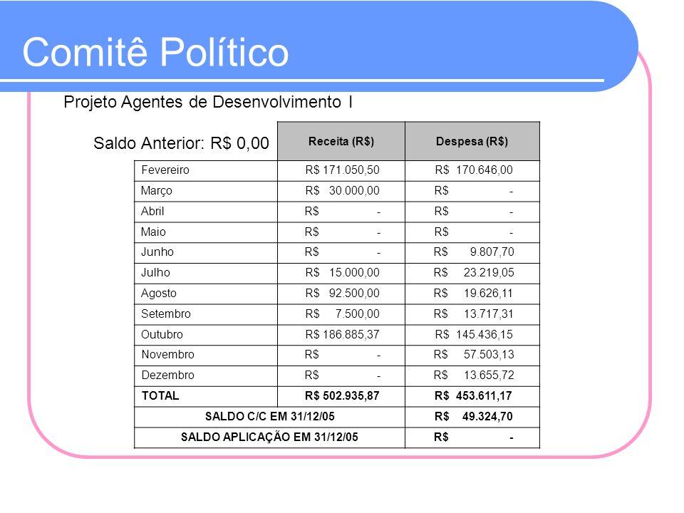 Comitê Político Receita (R$)Despesa (R$) Fevereiro R$ 171.050,50 R$ 170.646,00 Março R$ 30.000,00 R$ - Abril R$ - Maio R$ - Junho R$ - R$ 9.807,70 Jul