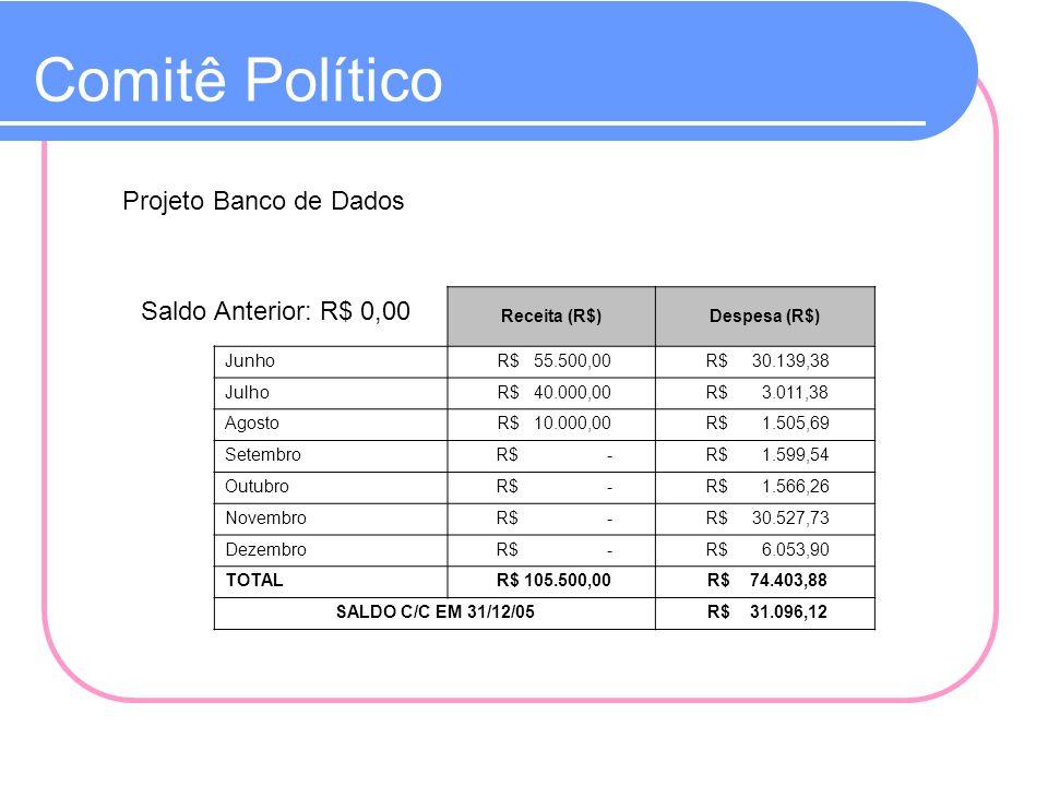 Comitê Político Projeto Banco de Dados Saldo Anterior: R$ 0,00 Receita (R$)Despesa (R$) Junho R$ 55.500,00 R$ 30.139,38 Julho R$ 40.000,00 R$ 3.011,38