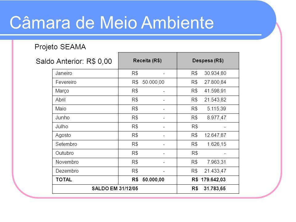 Câmara de Meio Ambiente Receita (R$)Despesa (R$) Janeiro R$ - R$ 30.934,80 Fevereiro R$ 50.000,00 R$ 27.800,84 Março R$ - R$ 41.598,91 Abril R$ - R$ 2