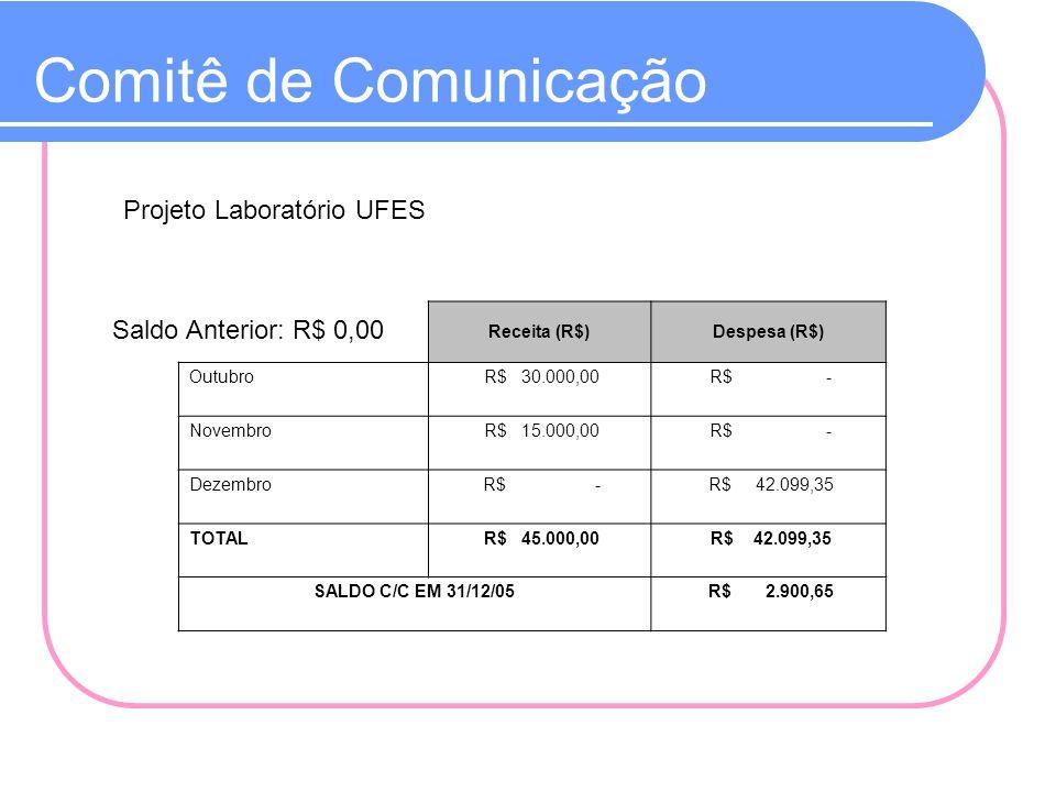 Comitê de Comunicação Projeto Laboratório UFES Saldo Anterior: R$ 0,00 Receita (R$)Despesa (R$) Outubro R$ 30.000,00 R$ - Novembro R$ 15.000,00 R$ - D
