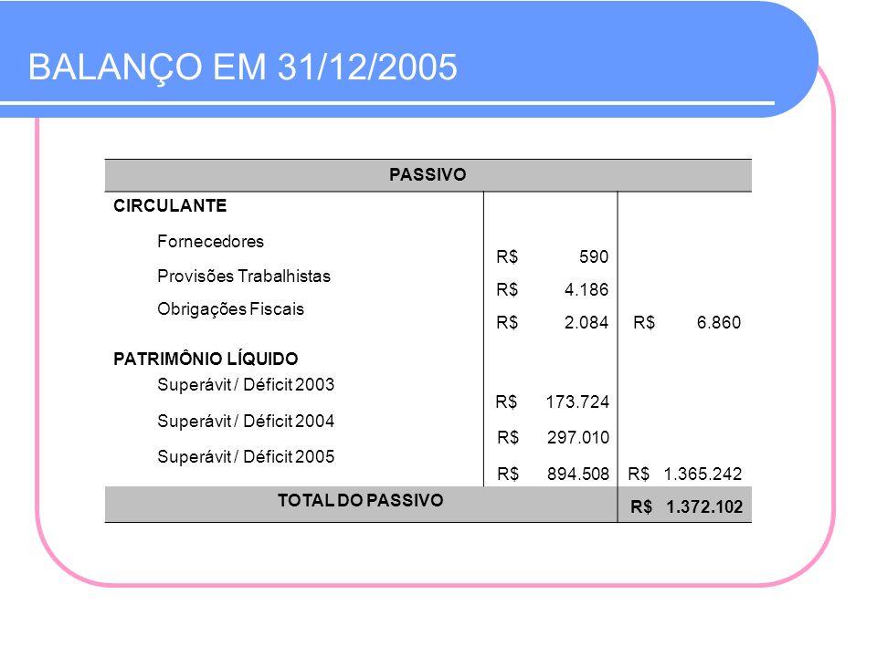 Demonstração do Resultado do Exercício - DRE DISCRIMINAÇÃOEXERCÍCIO 2005 – R$ RECEITA BRUTA R$ 2.458.131 Receitas Operacionais R$ 601.462 Doações de Projetos R$ 1.769.026 Convênios de Projetos R$ 26.256 Receitas Financeiras R$ 61.387 DESPESAS OPERACIONAIS DE SERVIÇOS R$ (1.563.623) (-) Administrativas R$ (593.338) (-) Custeio de Projetos R$ (970.285) SUPERÁVIT OPERACIONAL R$ 894.508