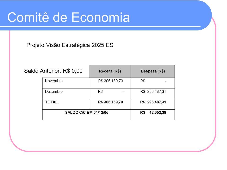 Comitê de Economia Projeto Visão Estratégica 2025 ES Saldo Anterior: R$ 0,00 Receita (R$)Despesa (R$) Novembro R$ 306.139,70 R$ - Dezembro R$ - R$ 293