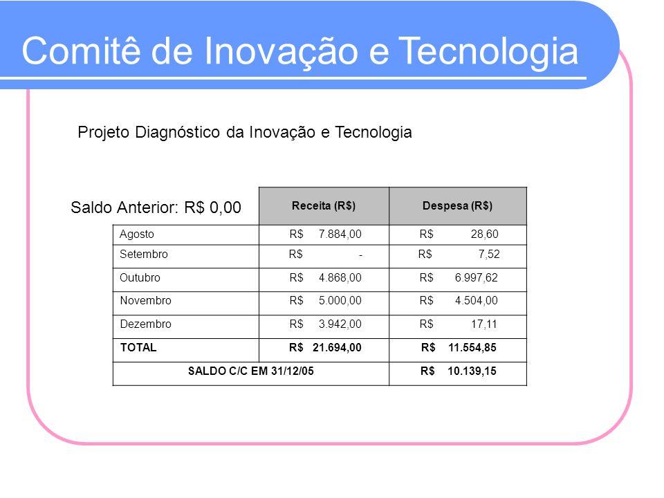 Comitê de Inovação e Tecnologia Projeto Diagnóstico da Inovação e Tecnologia Saldo Anterior: R$ 0,00 Receita (R$)Despesa (R$) Agosto R$ 7.884,00 R$ 28