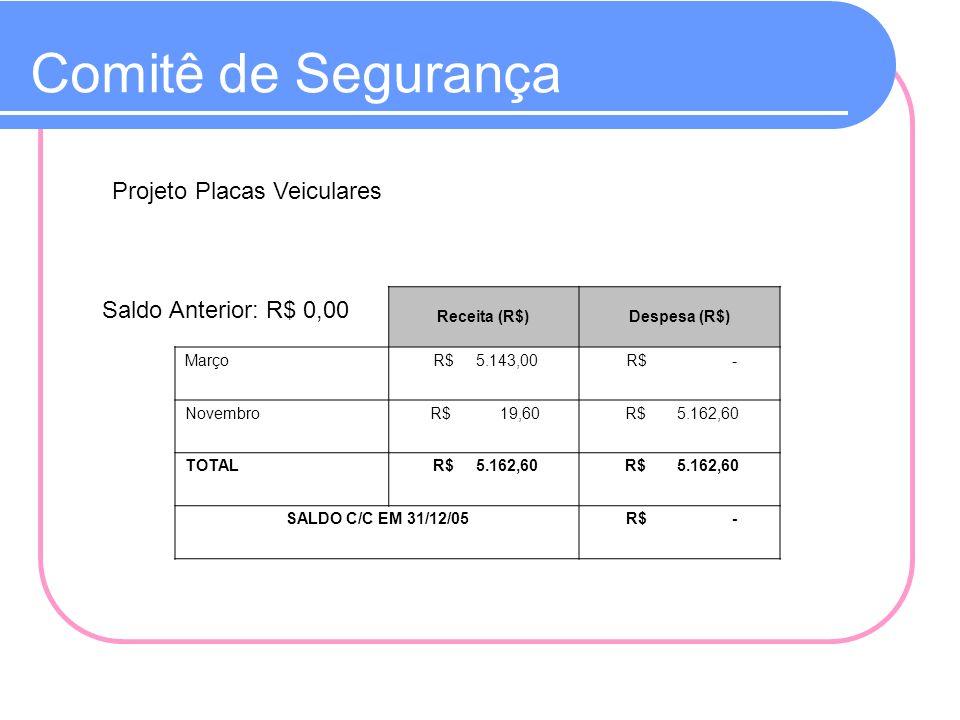 Comitê de Segurança Projeto Placas Veiculares Receita (R$)Despesa (R$) Março R$ 5.143,00 R$ - Novembro R$ 19,60 R$ 5.162,60 TOTAL R$ 5.162,60 SALDO C/
