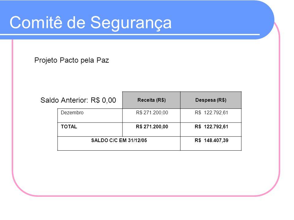 Comitê de Segurança Projeto Pacto pela Paz Saldo Anterior: R$ 0,00 Receita (R$)Despesa (R$) Dezembro R$ 271.200,00 R$ 122.792,61 TOTAL R$ 271.200,00 R