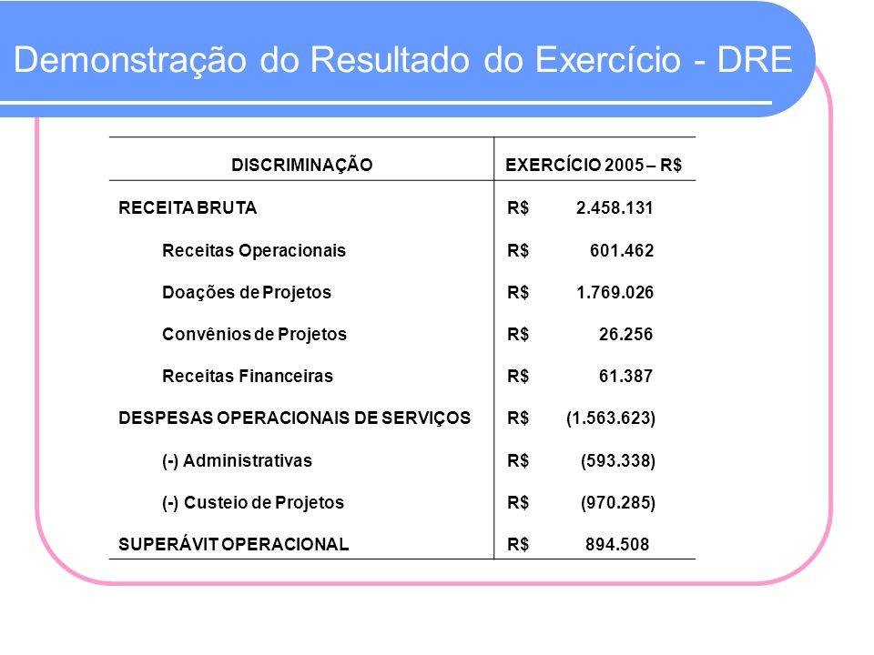 Demonstração do Resultado do Exercício - DRE DISCRIMINAÇÃOEXERCÍCIO 2005 – R$ RECEITA BRUTA R$ 2.458.131 Receitas Operacionais R$ 601.462 Doações de P