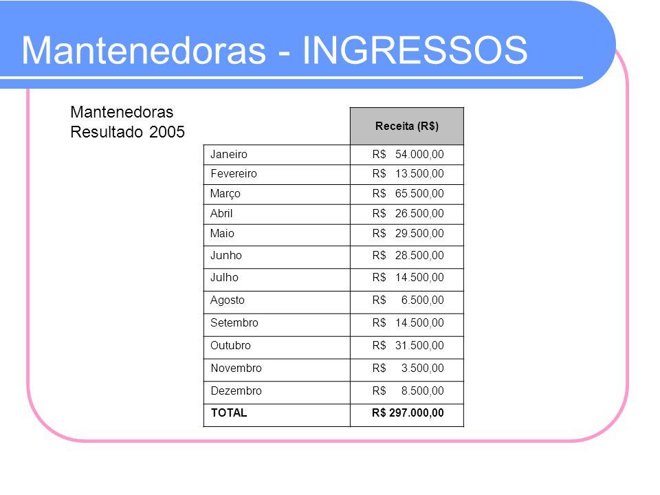Mantenedoras - INGRESSOS Mantenedoras Resultado 2005 Receita (R$) Janeiro R$ 54.000,00 Fevereiro R$ 13.500,00 Março R$ 65.500,00 Abril R$ 26.500,00 Ma