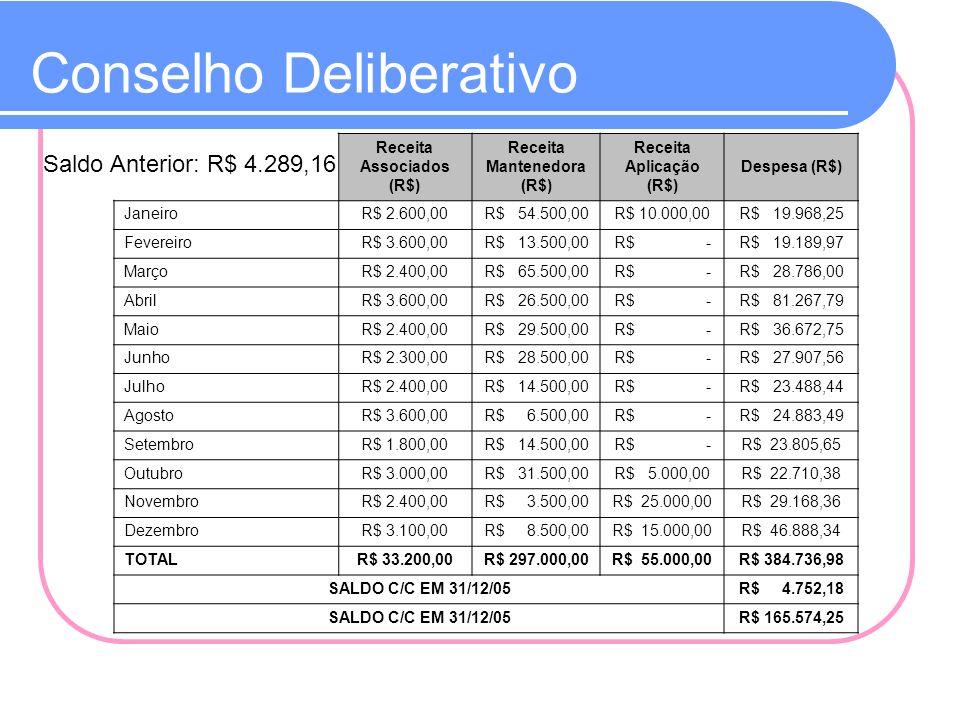 Conselho Aqüicultura e Pesca Saldo Anterior: R$ 13.277,20 Receita (R$)Despesa (R$) Janeiro R$ 900,00 R$ 472,76 Fevereiro R$ 1.100,00 R$ 114,93 Março R$ 1.400,00 R$ 10.334,47 Abril R$ 1.500,00 R$ 637,15 Maio R$ 1.400,00 R$ 5.849,97 Junho R$ 1.400,00 R$ 440,25 Julho R$ 1.200,00 R$ 662,81 Agosto R$ 1.200,00 R$ 548,70 Setembro R$ 1.500,00 R$ 947,50 Outubro R$ 1.200,00 R$ 829,81 Novembro R$ 1.000,00 R$ 851,62 Dezembro R$ 1.100,00 R$ 3.181,31 TOTAL R$ 14.900,00 R$ 25.871,28 SALDO CONTA CORRENTE EM 31/12/05 R$ 2.305,92 SALDO APLICAÇÃO EM 31/12/05 R$ 16.829,84