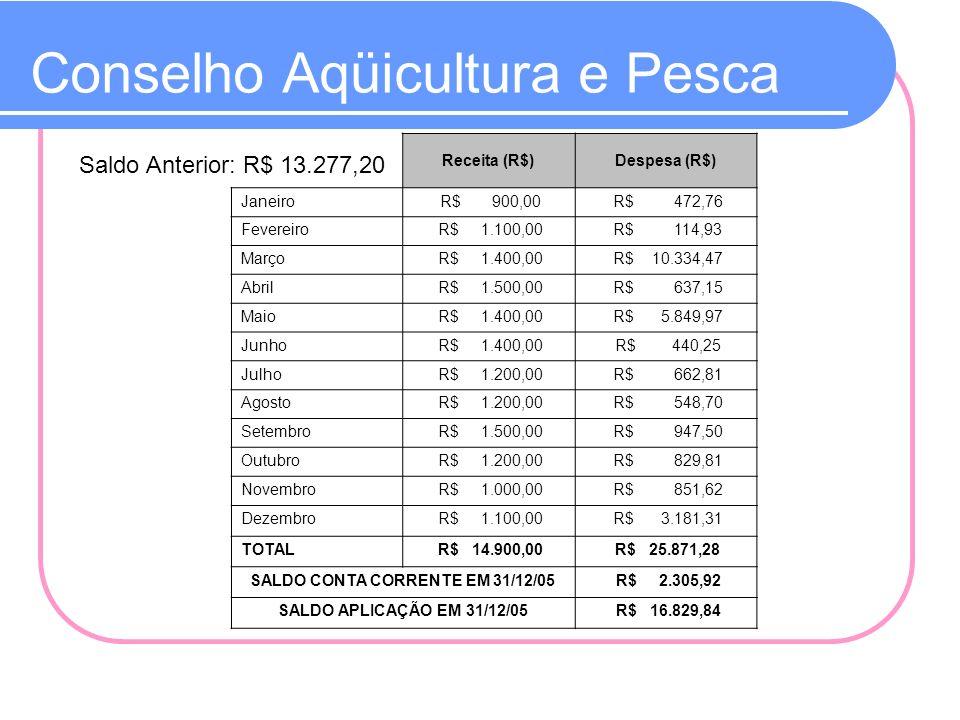 Conselho Florestal Receita (R$)Despesa (R$) Janeiro R$ 1.500,00 R$ 43,61 Fevereiro R$ 1.500,00 R$ 44,94 Março R$ 1.900,00 R$ 44,94 Abril R$ 2.300,00 R$ 63,60 Maio R$ 2.300,00 R$ 1.694,58 Junho R$ 2.900,00 R$ 4.113,30 Julho R$ 2.500,00 R$ 53,19 Agosto R$ 2.300,00 R$ 38,95 Setembro R$ 1.900,00 R$ 294,74 Outubro R$ 1.900,00 R$ 343,27 Novembro R$ 1.900,00 R$ 441,95 Dezembro R$ 2.300,00 R$ 423,16 TOTAL R$ 25.200,00 R$ 7.600,23 SALDO EM 31/12/05 R$ 37.129,72 Saldo Anterior: R$ 19.529,95