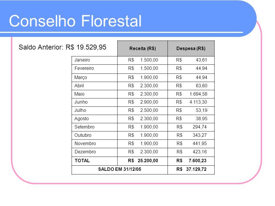 Conselho Florestal Receita (R$)Despesa (R$) Janeiro R$ 1.500,00 R$ 43,61 Fevereiro R$ 1.500,00 R$ 44,94 Março R$ 1.900,00 R$ 44,94 Abril R$ 2.300,00 R