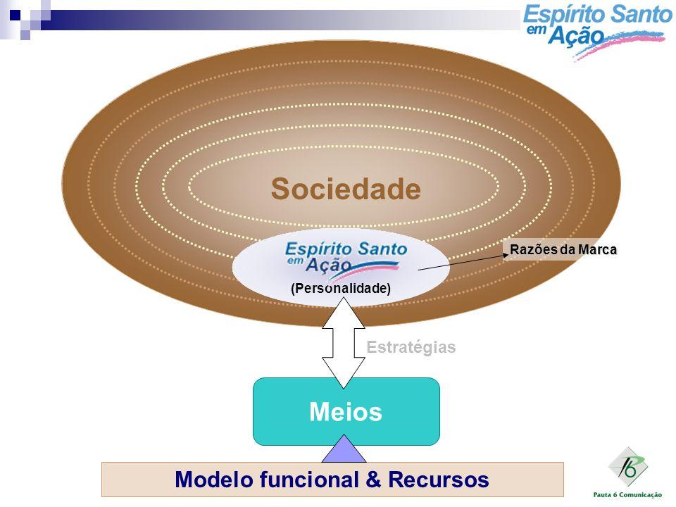 15/08/2005 Meios Sociedade (Personalidade) Razões da Marca Modelo funcional & Recursos Estratégias