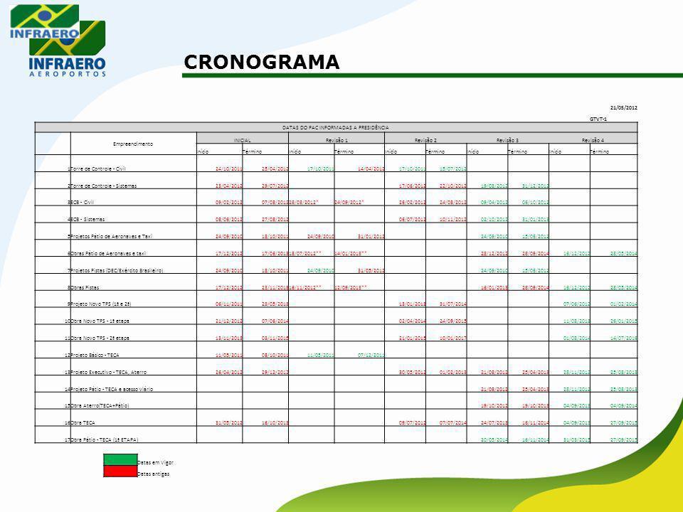 CRONOGRAMA 21/05/2012 GTVT-1 DATAS DO PAC INFORMADAS A PRESIDÊNCIA Empreendimento INICIALRevisão 1Revisão 2Revisão 3Revisão 4 InícioTérminoInícioTérmi