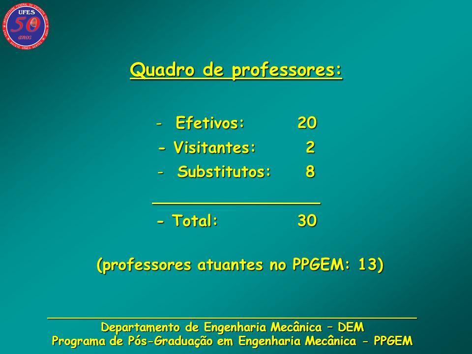 __________________________________________________ Departamento de Engenharia Mecânica – DEM Programa de Pós-Graduação em Engenharia Mecânica - PPGEM Laboratórios Laboratórios 1.Aerossóis e Bio-Escoamentos (LaB) 2.Análise de Tensões (LxT) 3.Dinâmica (LabDin) 4.Tecnologia Mecânica 5.Geração de Potência (LaGePot) 6.Máquinas de Fluxo 7.Metalografia e Materiais 8.Metrologia 9.Motores de Combustão Interna 10.Refrigeração 11.Solda 12.Termofluidos (LabTermo) Infra-Estrutura de Apoio Geral: 1.Laboratório de Computação Aplicada a Eng.