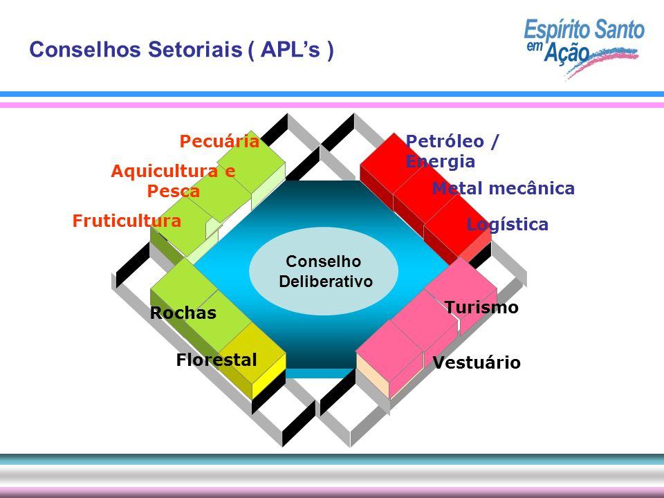 Conselhos Setoriais ( APLs ) Petróleo / Energia Aquicultura e Pesca Turismo Vestuário Pecuária Rochas Metal mecânica Florestal Fruticultura Logística