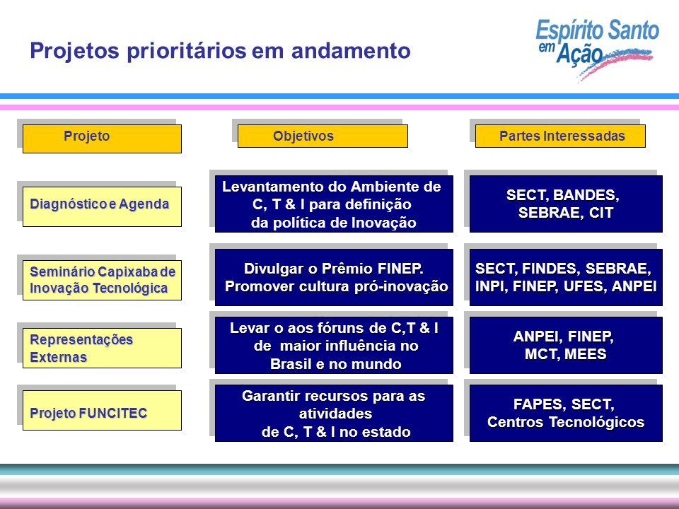 ProjetoObjetivosPartes Interessadas Diagnóstico e Agenda Seminário Capixaba de Inovação Tecnológica RepresentaçõesExternas Projeto FUNCITEC Levantamen