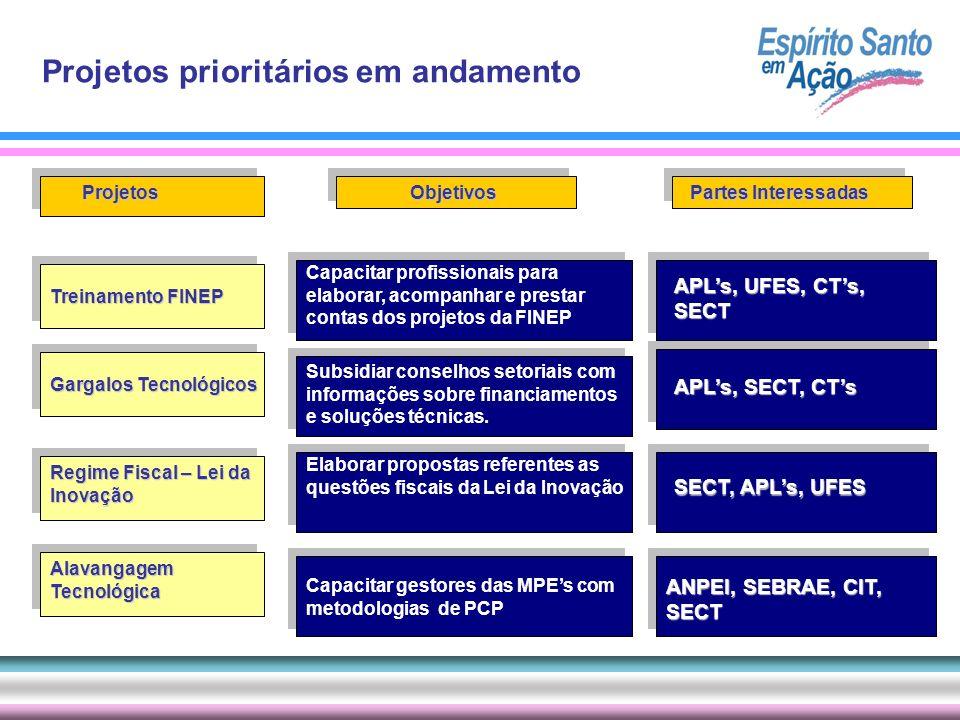 Projetos Alavangagem Tecnológica Gargalos Tecnológicos Treinamento FINEP Regime Fiscal – Lei da Inovação Objetivos Partes Interessadas Subsidiar conse