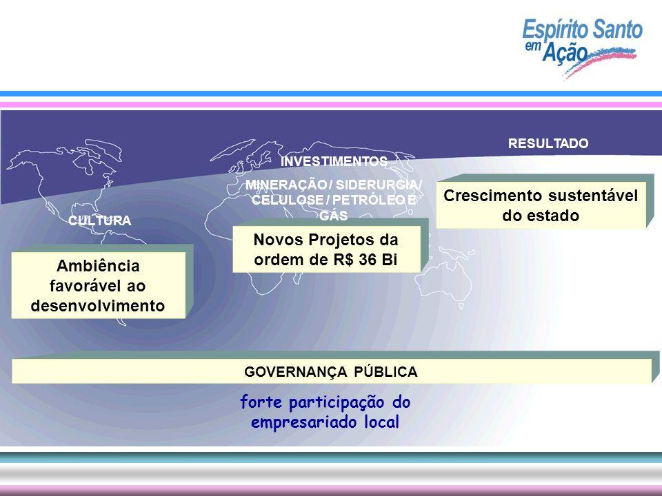Ambiência favorável ao desenvolvimento CULTURA Novos Projetos da ordem de R$ 36 Bi INVESTIMENTOS MINERAÇÃO / SIDERURGIA/ CELULOSE / PETRÓLEO E GÁS Cre